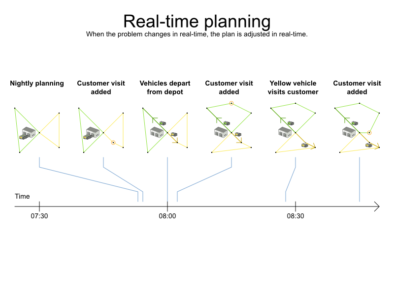 Business Resource Planner Real-Time Vehicle Routing Planning Chart.