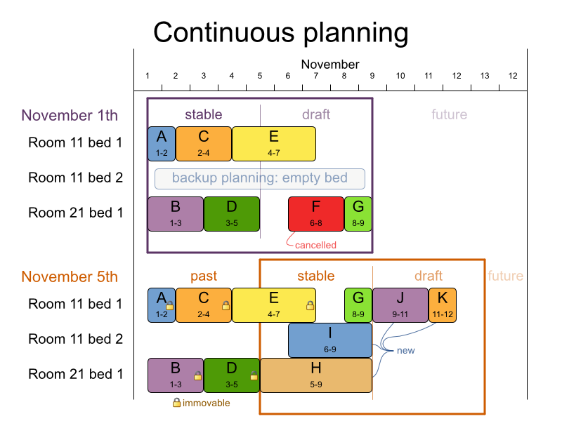 Business Resource Planner 6.0 Continuous Planning Chart for Patient Admission Schedule.