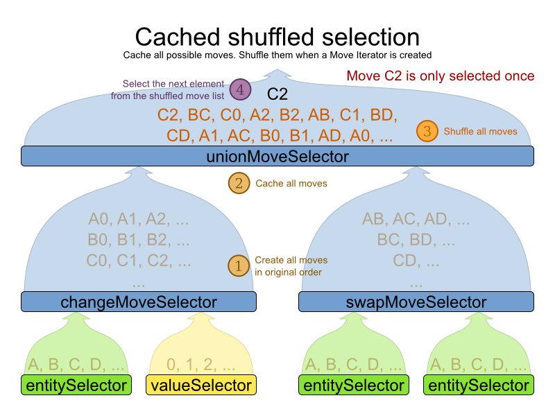 Planner 6.0 Chached Shuffle selection for all possible moves.