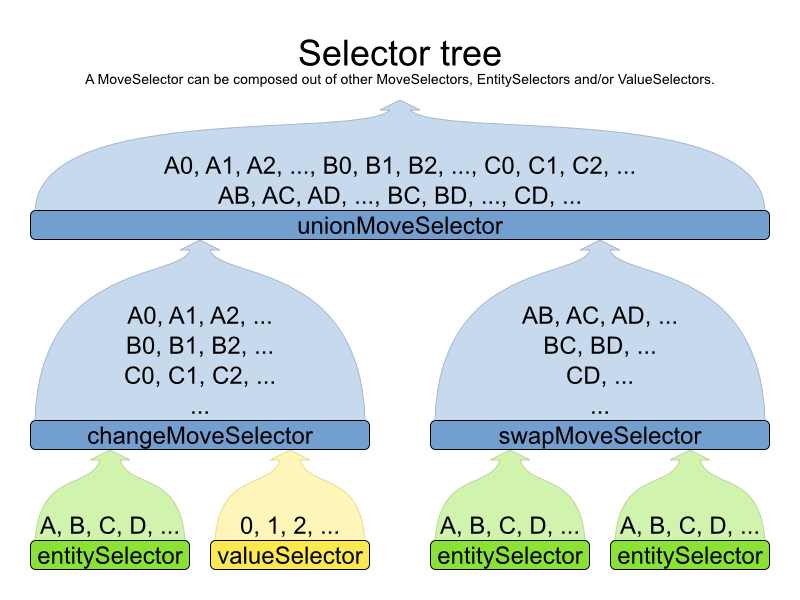 Planner 6.0 Selector Tree demonstrating Value, Entity, and Move Selectors.