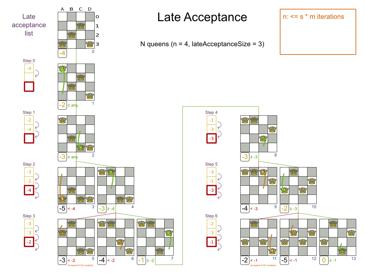 Business Resource Planner 6.0 N Queens Example demonstrating Late Acceptance scoring.
