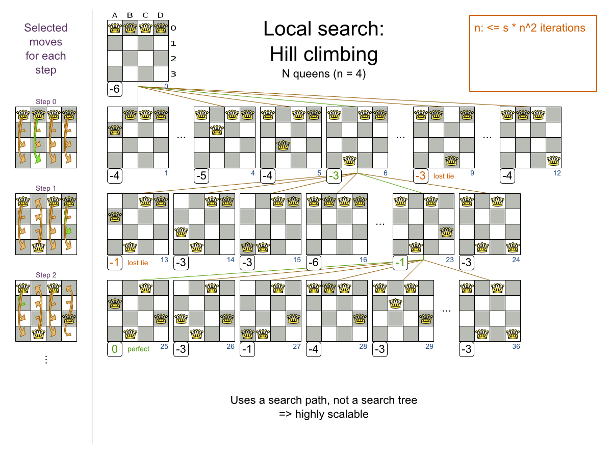 Business Resource Planner 6.0 image for local search hill climbing random move selection.