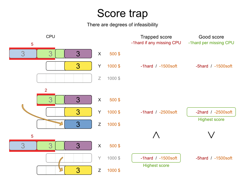 Planner 6.0 trapped score implementation example.
