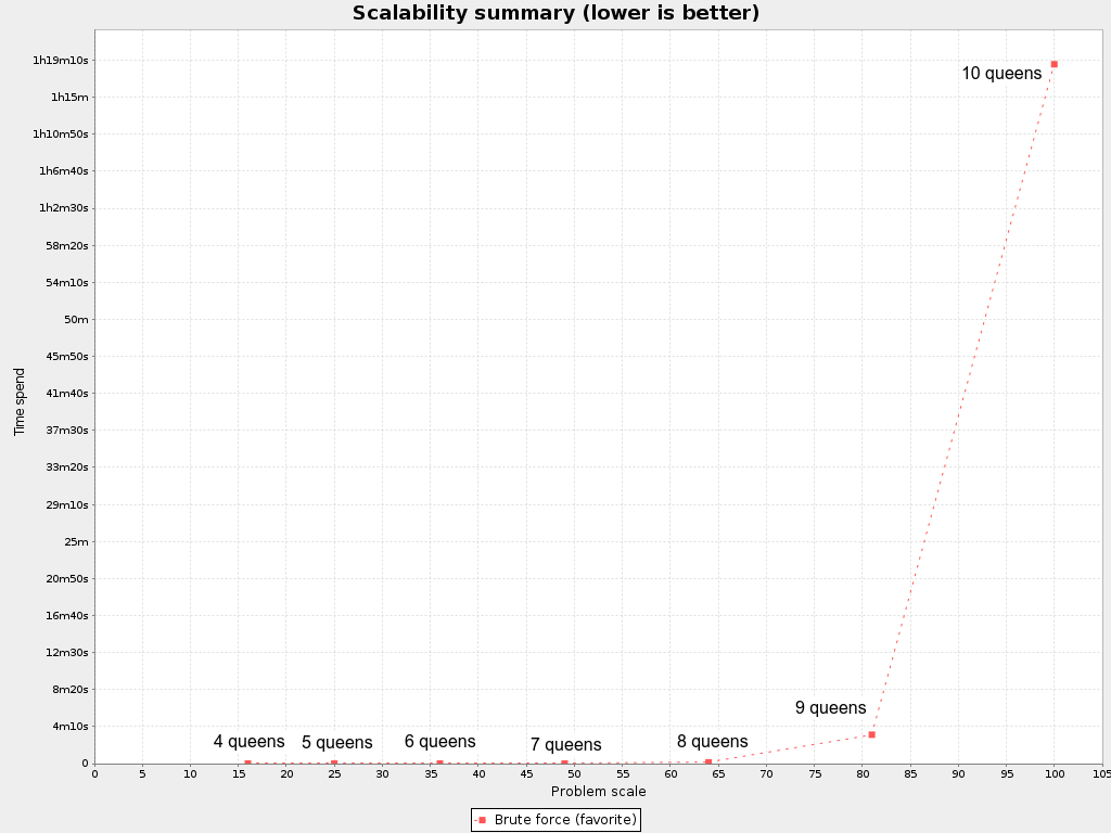 Business Resource Planner 6.0 Brute Force Scalability Summary.