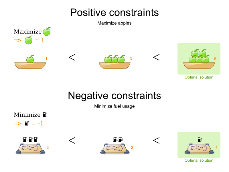 Negative and Positive Score constraint for optimal solutions.