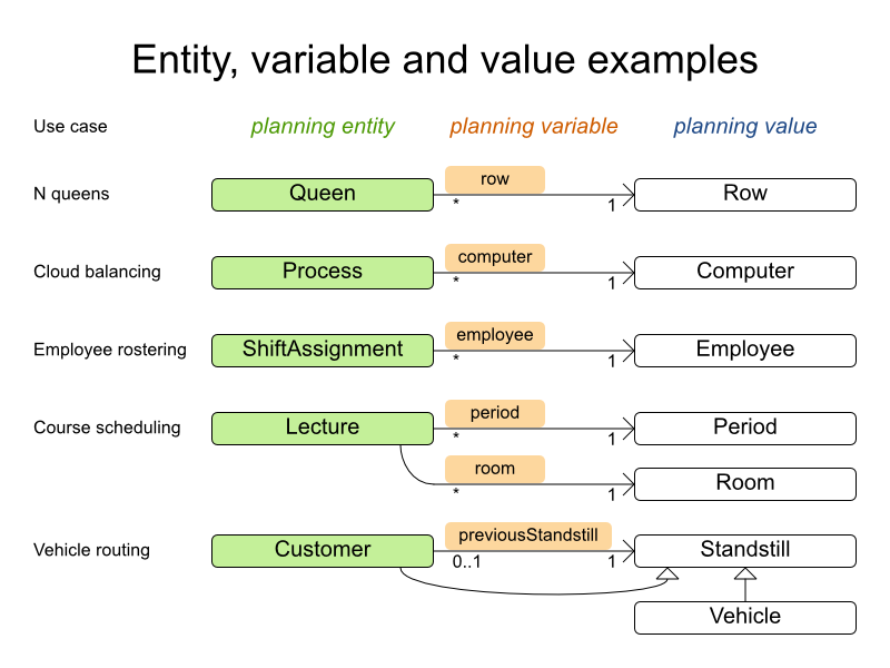 An example chart demonstrating entities, variables and values for use cases.