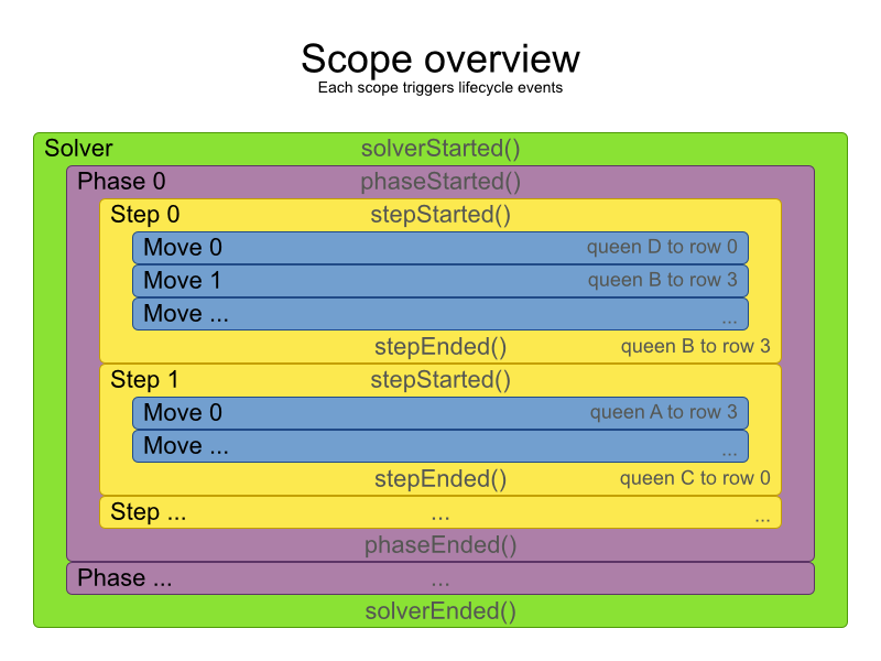 BRMS Business Resource Planner 6.0 overview of scopes running phases.