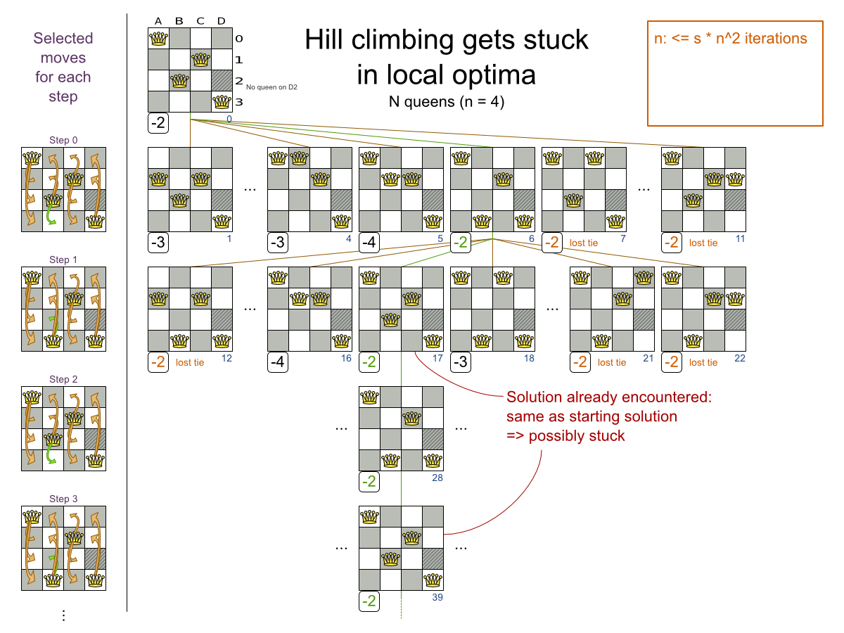 Business Resource Planner 6.0 image of Hill climbing getting stuck in local optima.