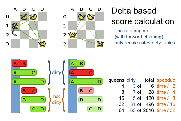 Planner 6.0 Delta based score calculation for N queens example.