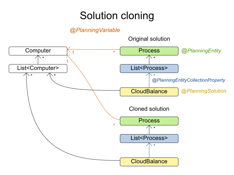 Planner Solution Cloning Chart depicting CloudBalancing processes.