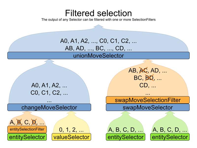 Planner 6.0 selection filter graph.