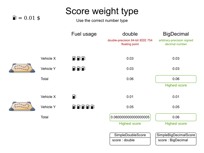 Planner chart for precision of Score weight types.
