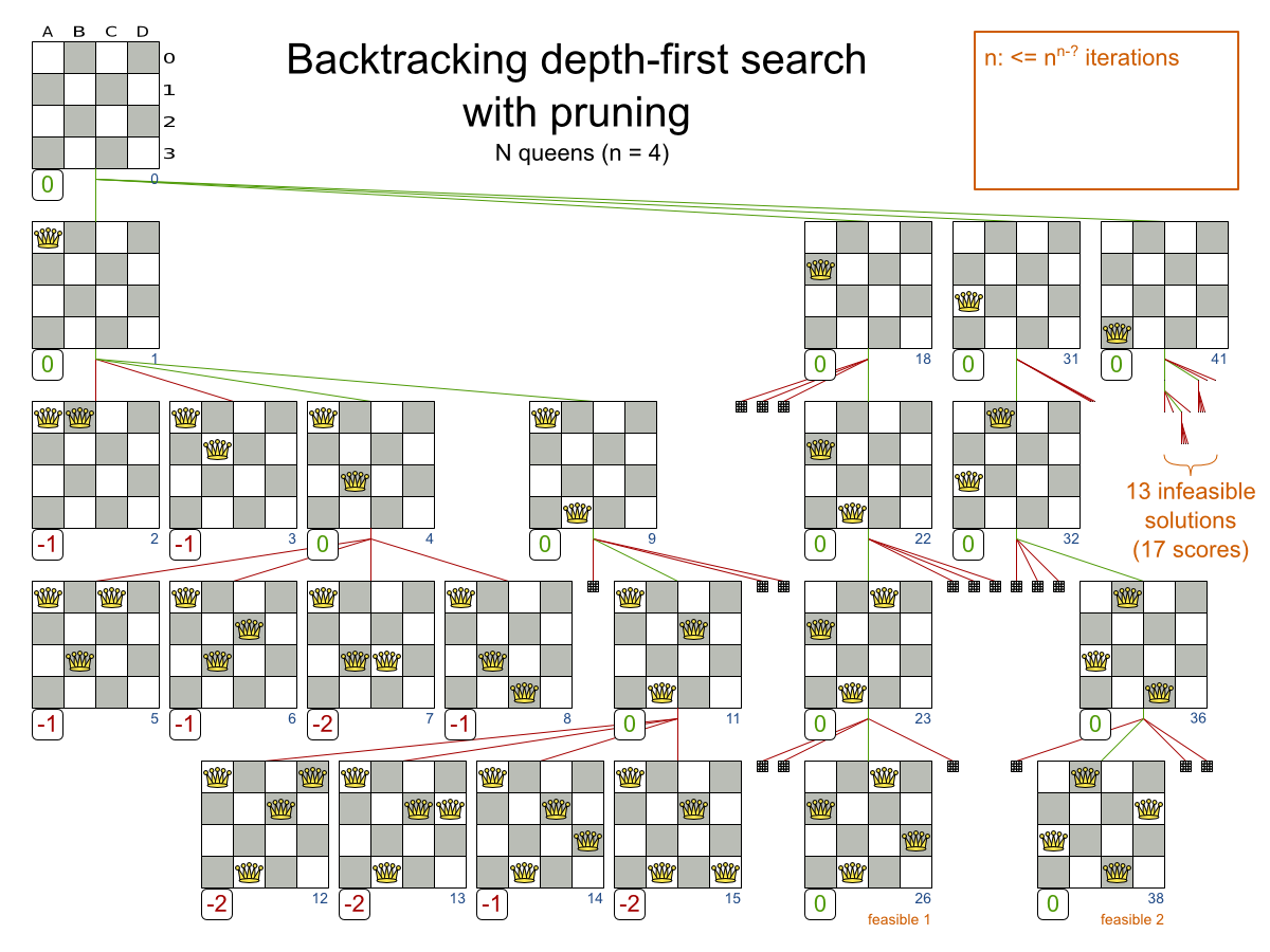 Business Resource Planner 6.0 N Queens Backtracking Depth-First Example.