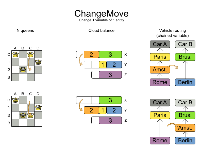 Planner 6.0 Change Move for 1 variable and 1 entity.