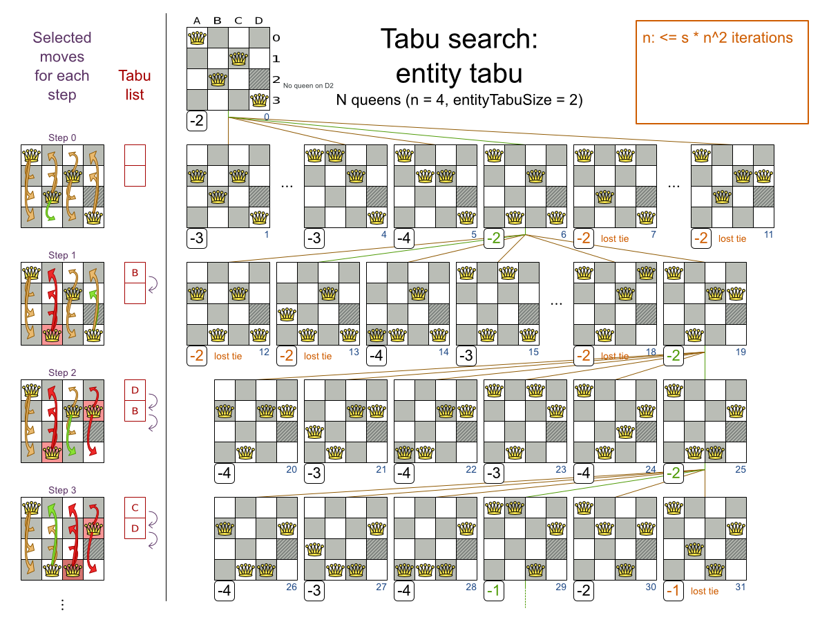 Business Resource Planner 6.0 N Queens chart for entity tabu searches.