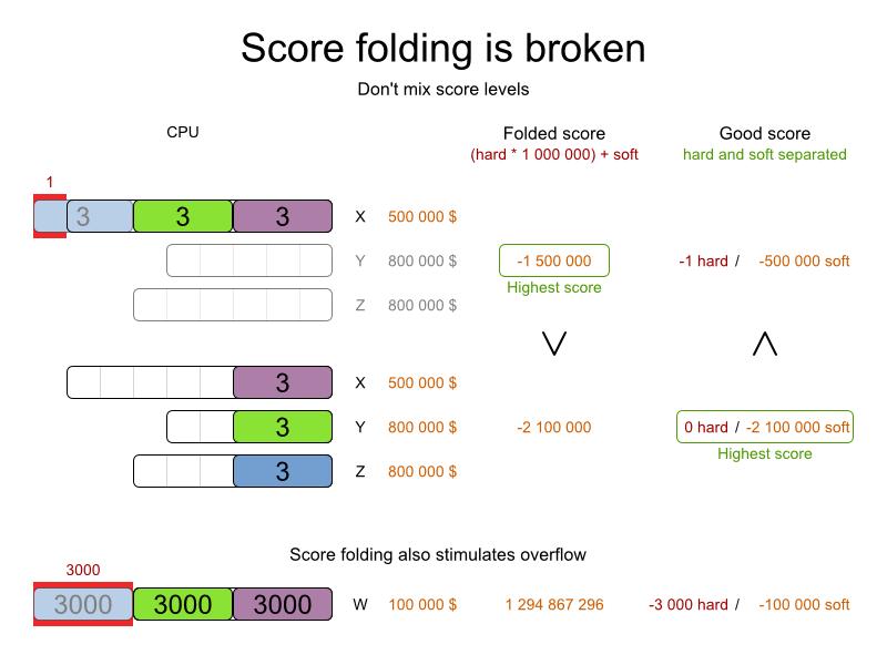 Planner image illustrating broken score folding.