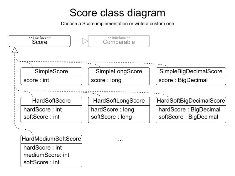 Planner diagram for built-in score implementations.