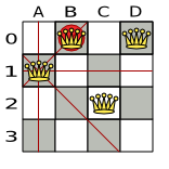 A proposed solution example for the N queens puzzle