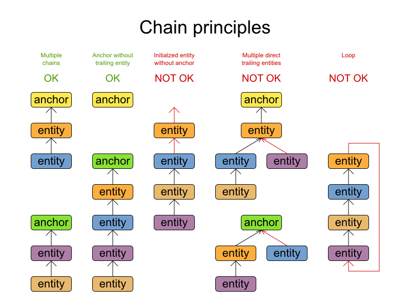 Planner Chain principles with valid and invalid chains.