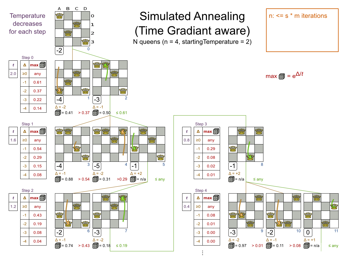 Business Resource Planner 6.0 Time Gradiant chart demonstrating simulated annealing.