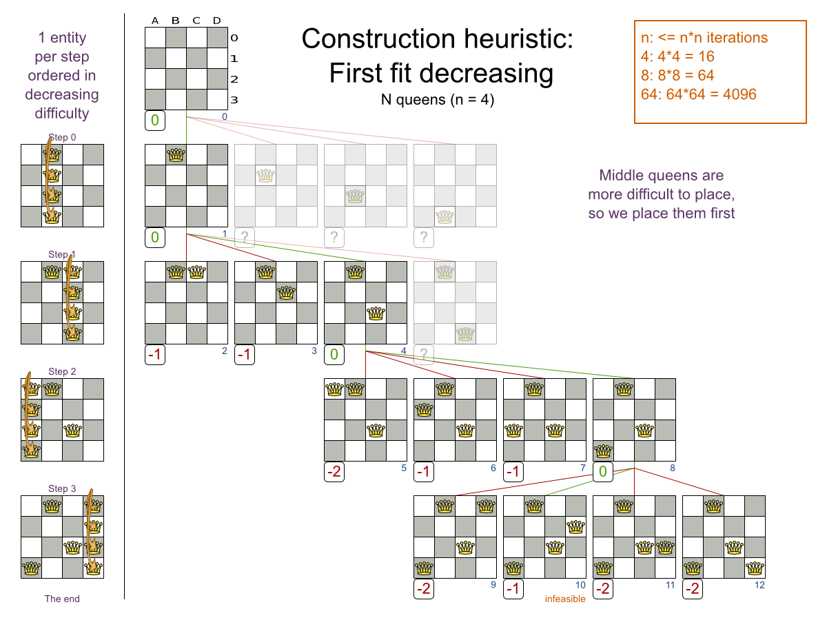 Business Resource Planner 6.0 construction heuristic chart demonstrating assigned entities decreasing.