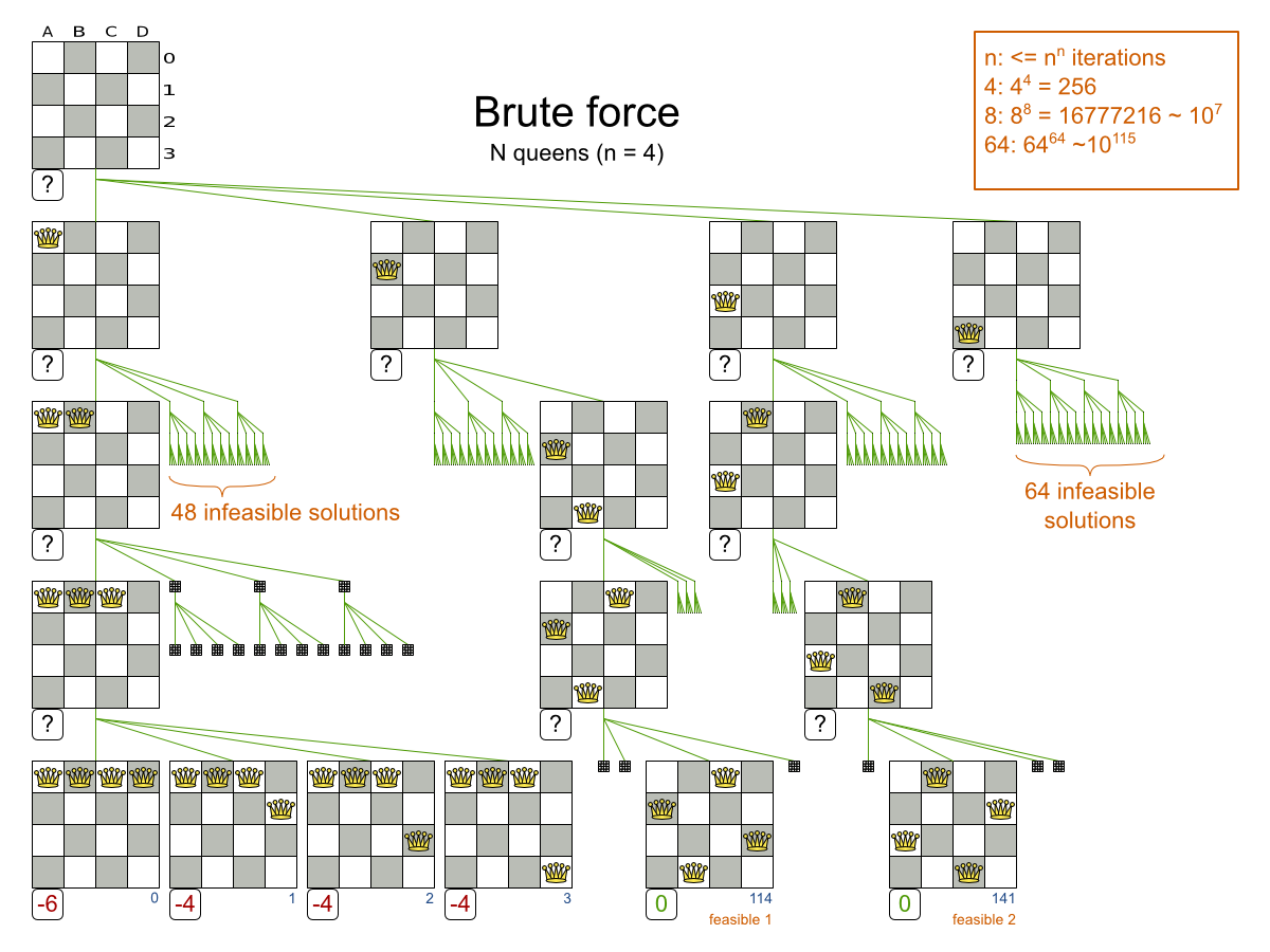 Business Resource Planner 6.0 N Queens Brute Force example evaluating every solution.