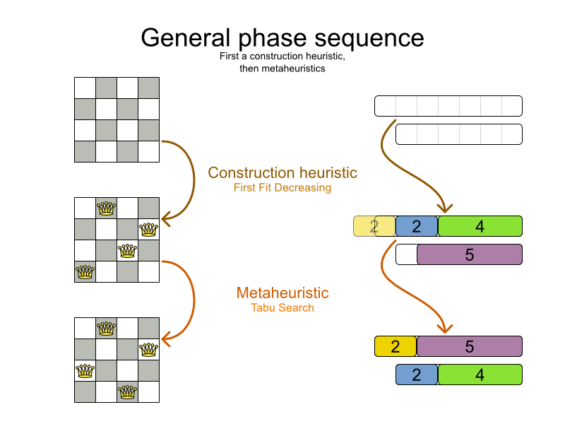 Planner 6.0 general solver phase sequence.