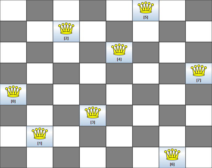 A chessboard depicting the n queens puzzle.