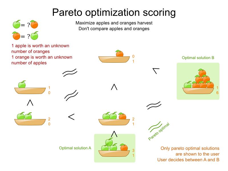 Planner Pareto optimization scoring for maximum harvest stats.