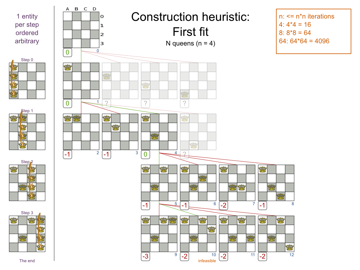 Business Resource Planner 6.0 construction heuristic chart demonstrating assigned entities.