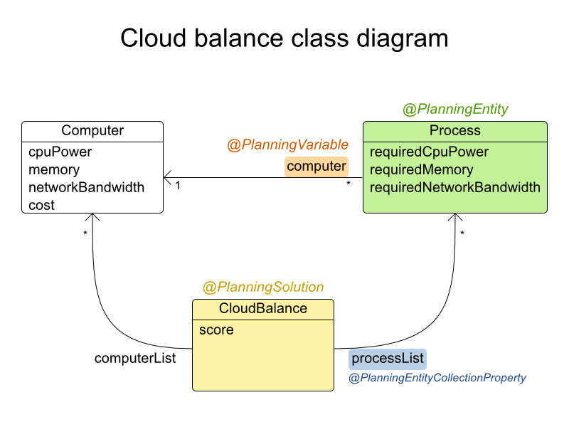 This is a Cloud balance class diagram illustrating Planner concepts.