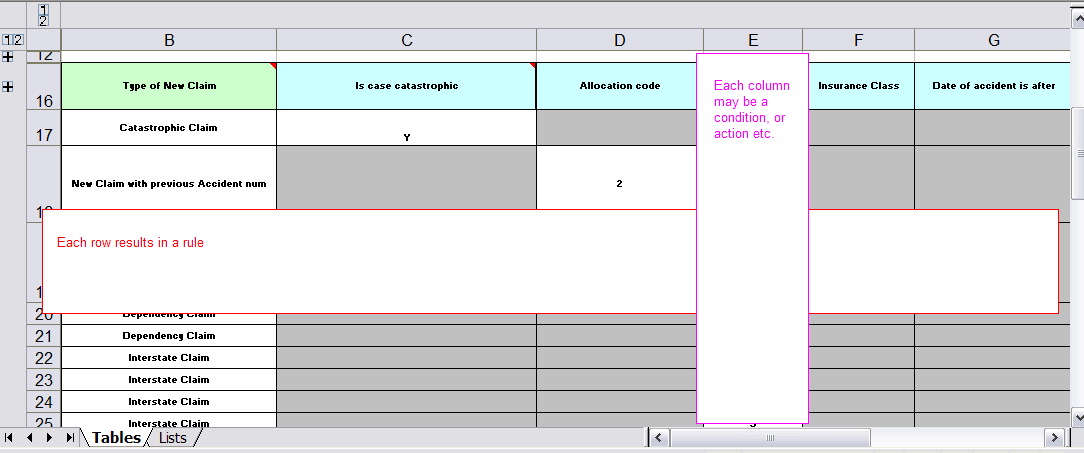 An excel spreadsheet illustrating the that each row in a decision table represents a rule and each column in that row is either a condition or action for that rule.