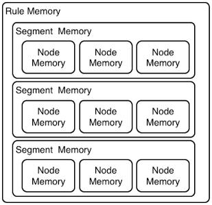 PHREAK 3 layered memory system