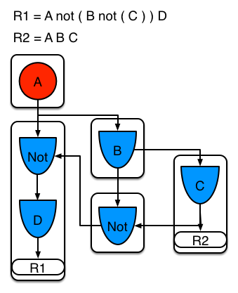 A screenshot of the BRMS PHREAK Two rules: one with a sub-network and sharing