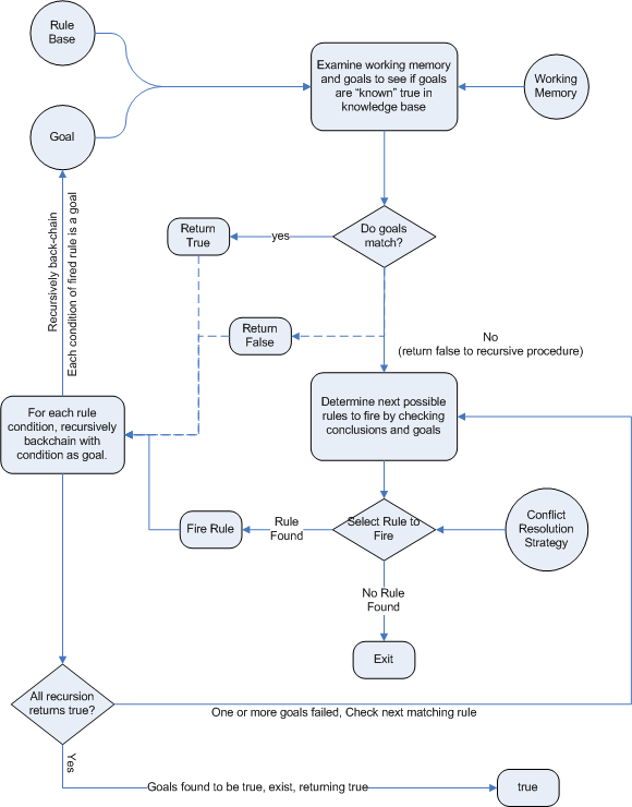 This is a Backward-Chaining flow chart.