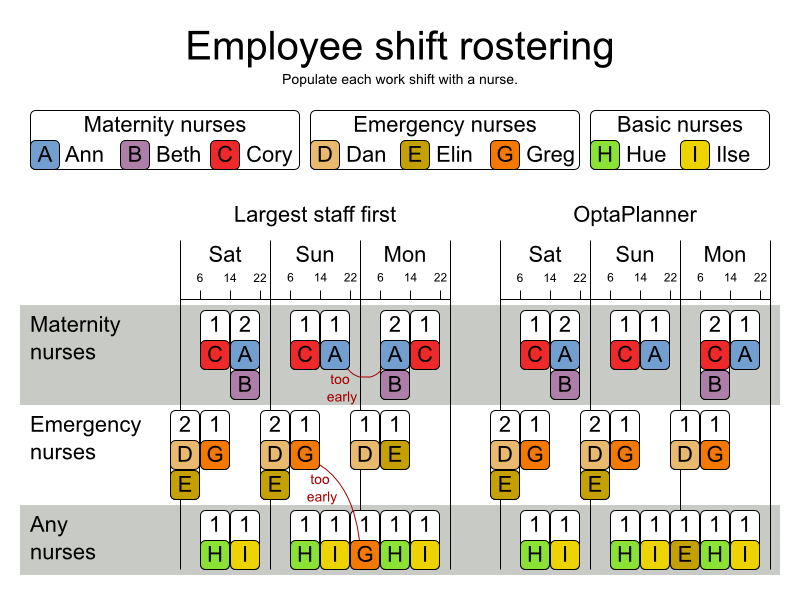34 difficult examples red hat customer portal employee rostering inrc 2010 nurse rostering pronofoot35fo Images