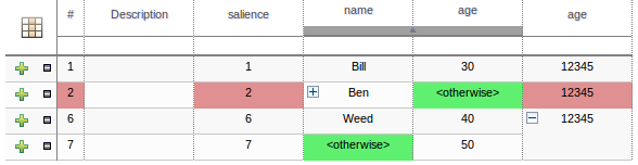 This table shows how cells can be grouped using the +\- options.