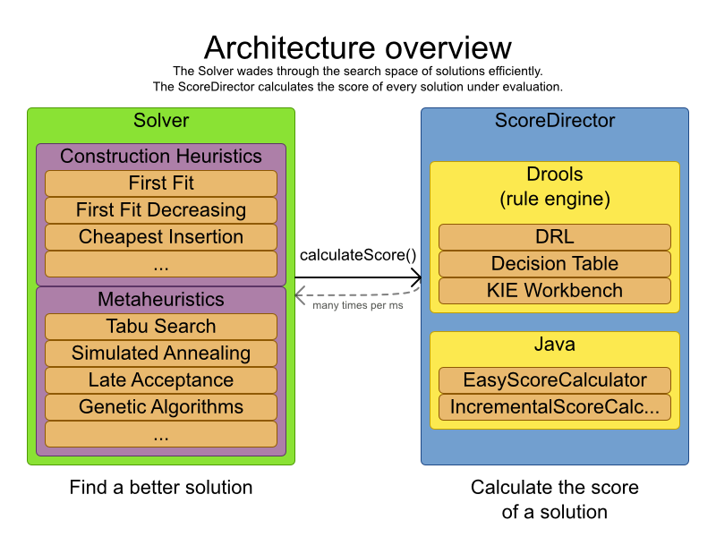 Chapter 6  Optimization Algorithms - Red Hat Customer Portal