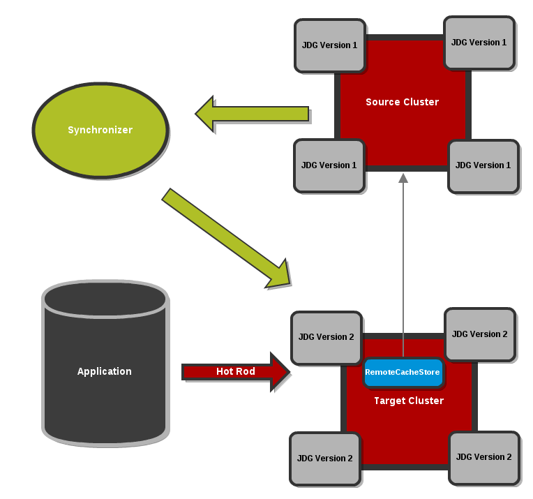 Clients point to the Target Cluster with the Source Cluster as RemoteCacheStore for the Target Cluster.