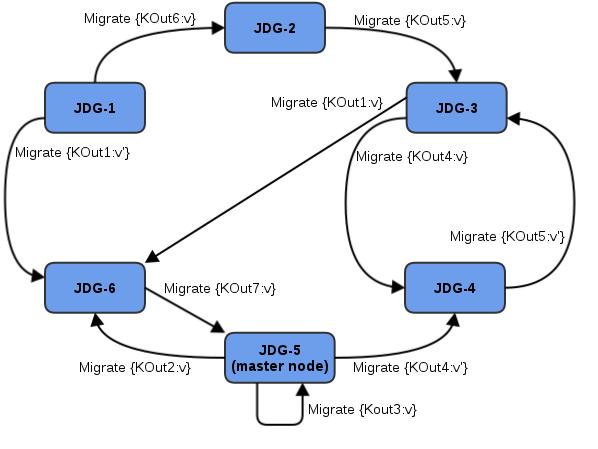 Intermediate KOut/VOut Migration