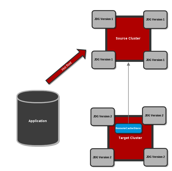 Configure the Target Cluster with a RemoteCacheStore