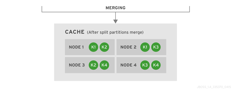 Cache after partitions are merged