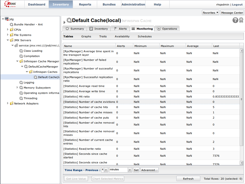 Metrics and operational data relayed through JMX is now available in the JBoss Operations Network console.