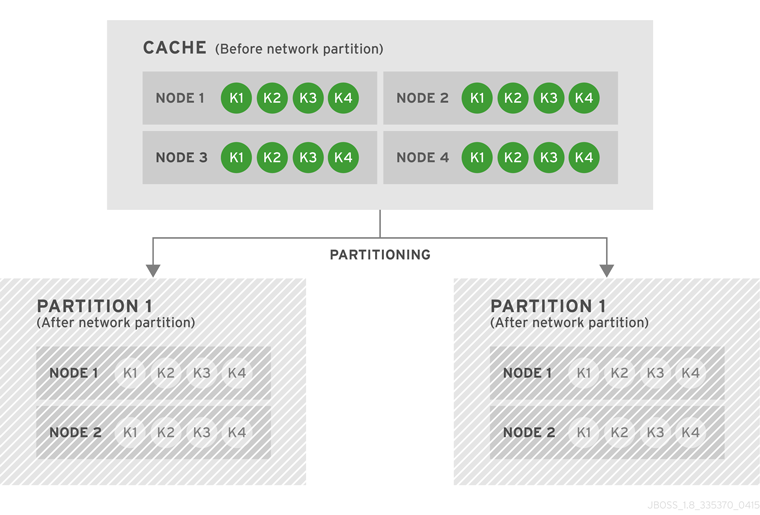 Cache Before and After a Network Partition
