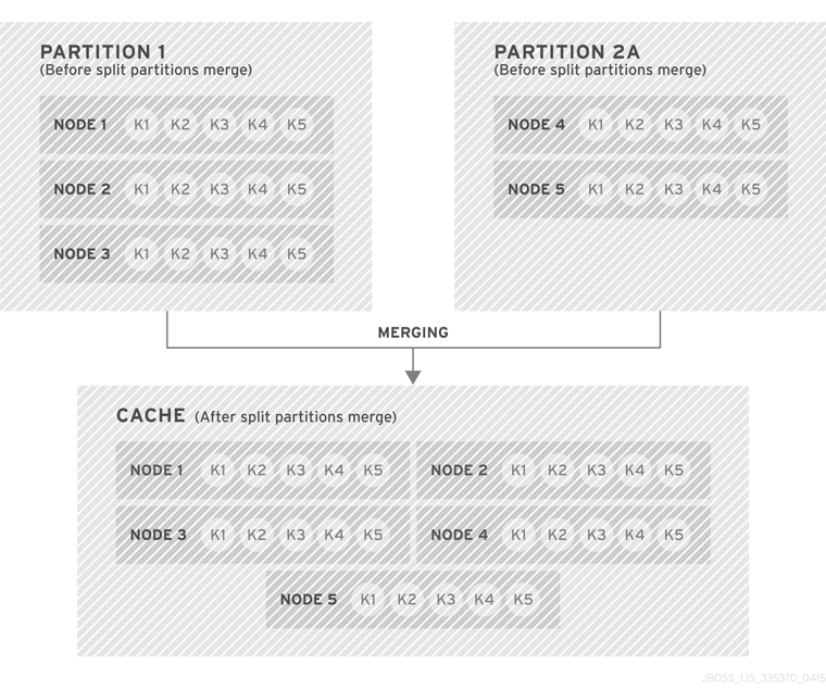 Case 2: Partition 1 and 2A Merge