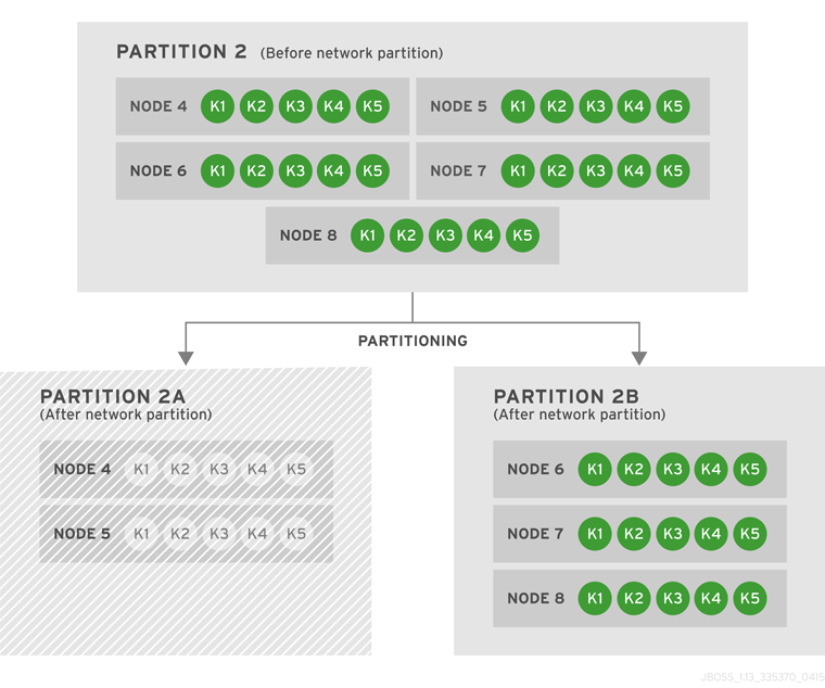 Partition 2 Further Splits into Partitions 2A and 2B