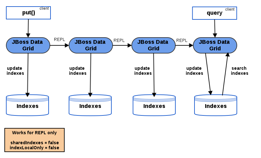 Indexing in Replicated Mode