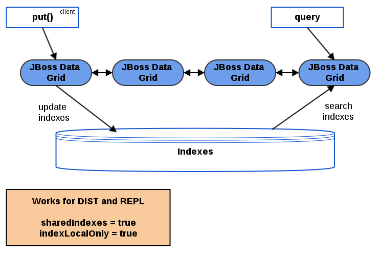Infinispan Query Guide Red Hat Data Grid 6 6 | Red Hat