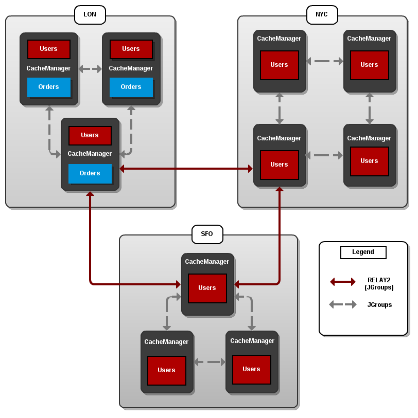 Cross-Datacenter Replication Example