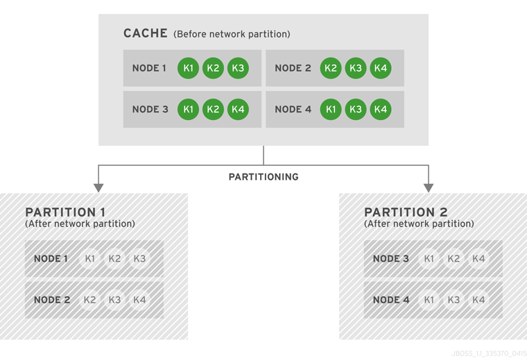 Cache before and after a network partition occurs